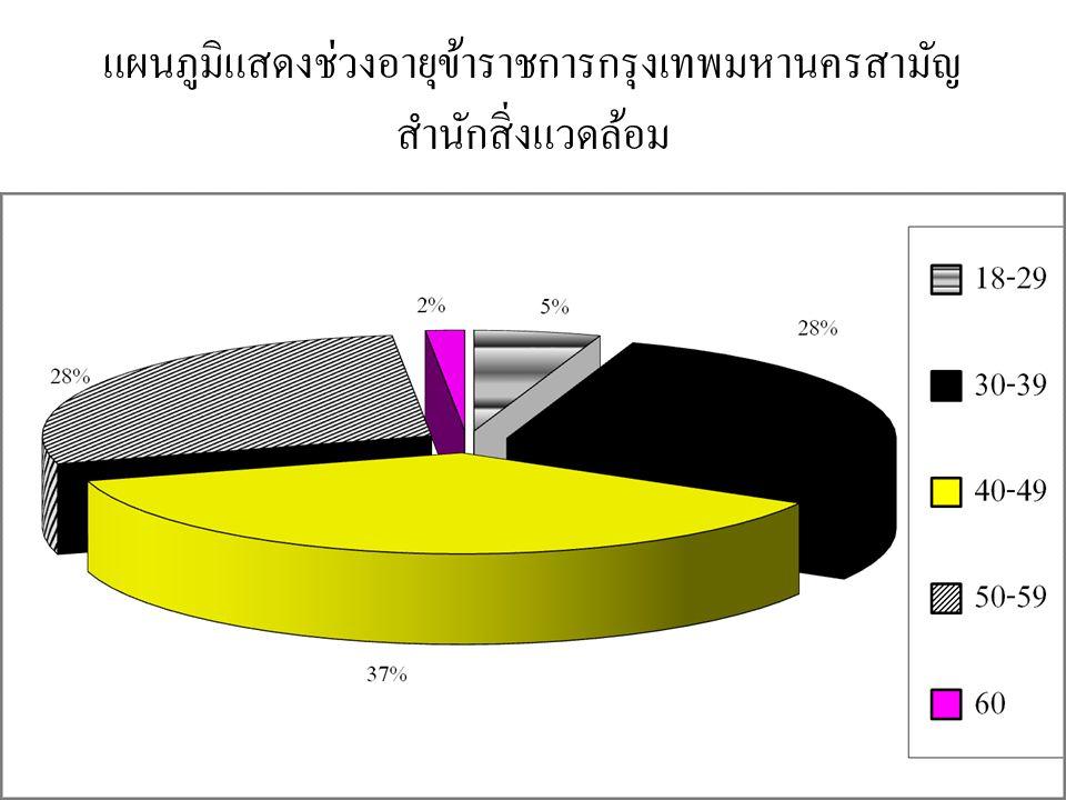 แผนภูมิแสดงช่วงอายุข้าราชการกรุงเทพมหานครสามัญ สำนักสิ่งแวดล้อม