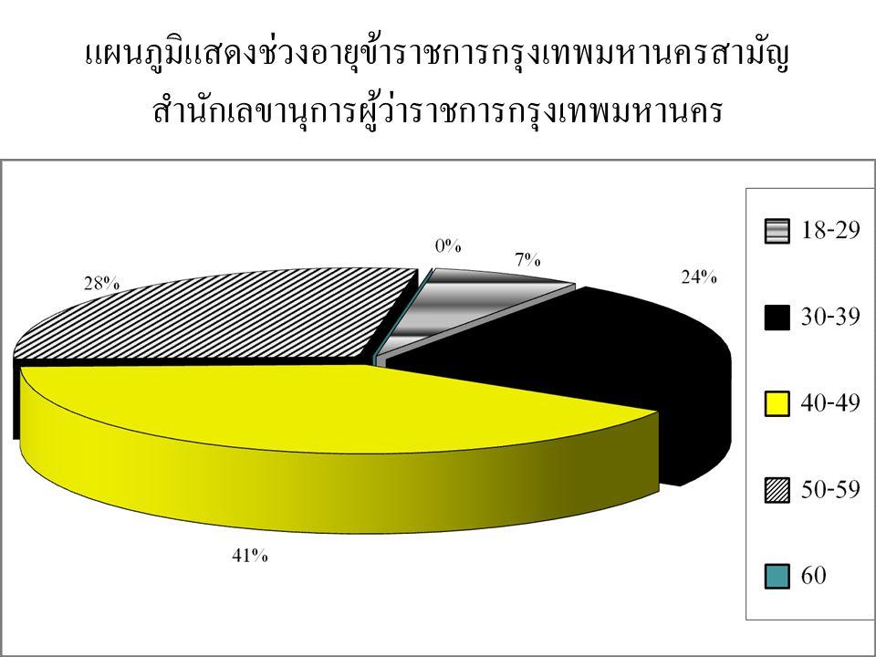 แผนภูมิแสดงช่วงอายุข้าราชการกรุงเทพมหานครสามัญ สำนักเลขานุการผู้ว่าราชการกรุงเทพมหานคร