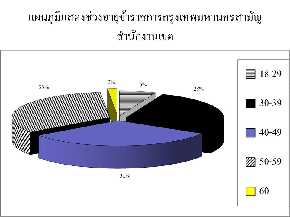 แผนภูมิแสดงช่วงอายุข้าราชการกรุงเทพมหานครสามัญ สำนักงานเขต