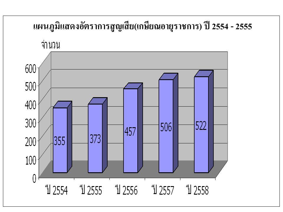 แผนภูมิแสดงอัตราการสูญเสีย ( เกษียณอายุราชการ ) ปี 2554 - 2555