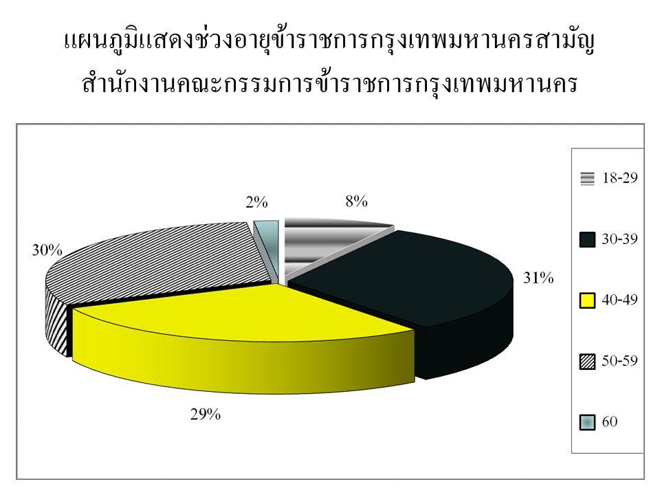 แผนภูมิแสดงช่วงอายุข้าราชการกรุงเทพมหานครสามัญ สำนักงานคณะกรรมการข้าราชการกรุงเทพมหานคร