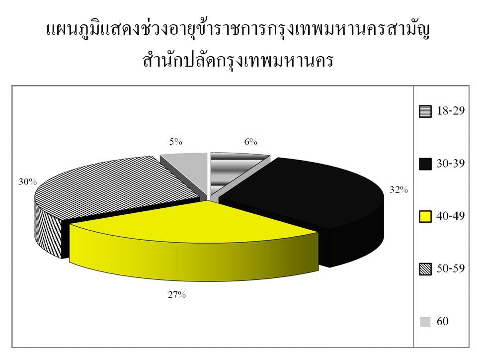 แผนภูมิแสดงช่วงอายุข้าราชการกรุงเทพมหานครสามัญ สำนักปลัดกรุงเทพมหานคร