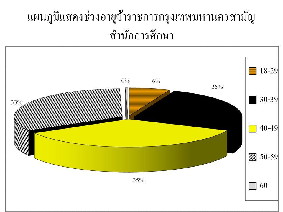 แผนภูมิแสดงช่วงอายุข้าราชการกรุงเทพมหานครสามัญ สำนักการศึกษา