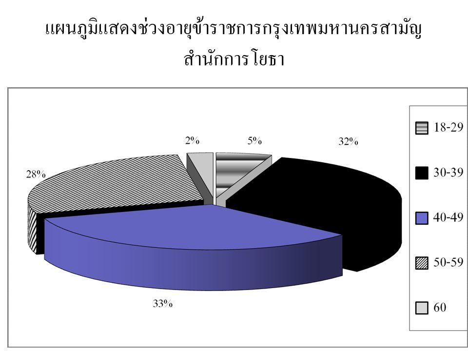 แผนภูมิแสดงช่วงอายุข้าราชการกรุงเทพมหานครสามัญ สำนักการโยธา