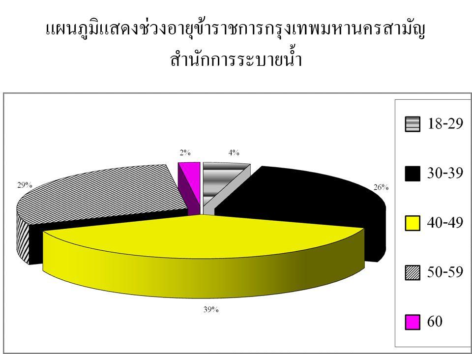 แผนภูมิแสดงช่วงอายุข้าราชการกรุงเทพมหานครสามัญ สำนักการระบายน้ำ