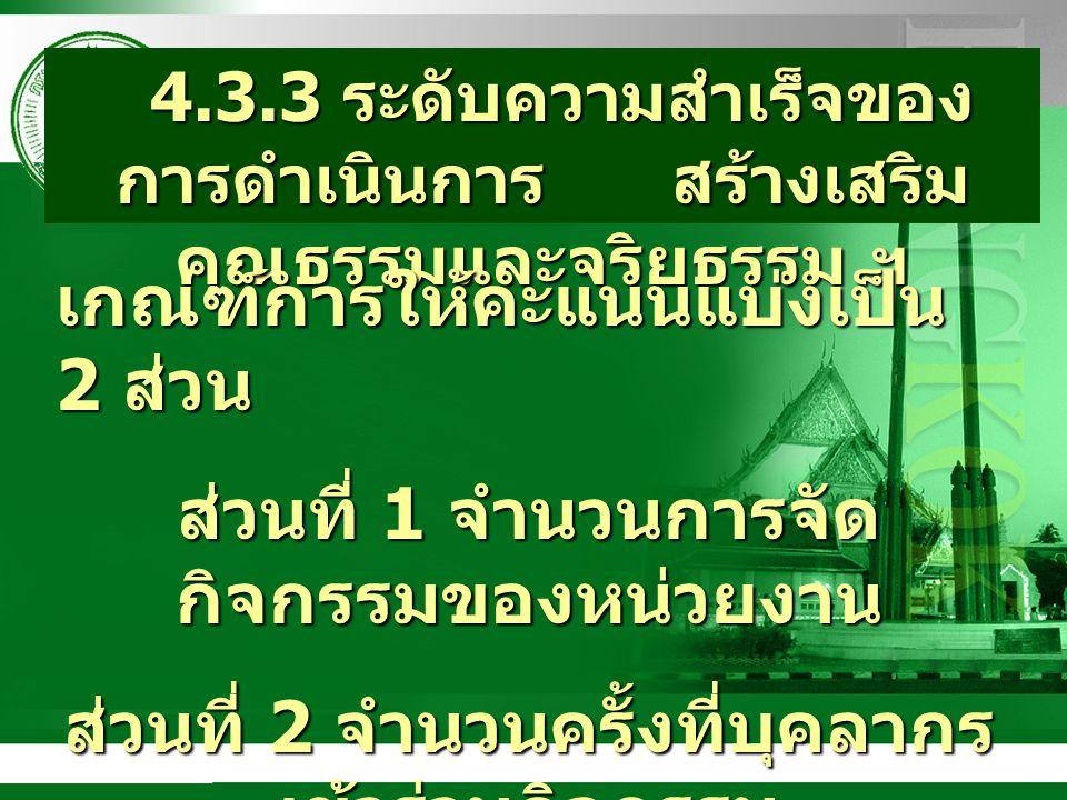 4.3.3 ระดับความสำเร็จของ การดำเนินการ สร้างเสริม คุณธรรมและจริยธรรม ฯ 4.3.3 ระดับความสำเร็จของ การดำเนินการ สร้างเสริม คุณธรรมและจริยธรรม ฯ เกณฑ์การให