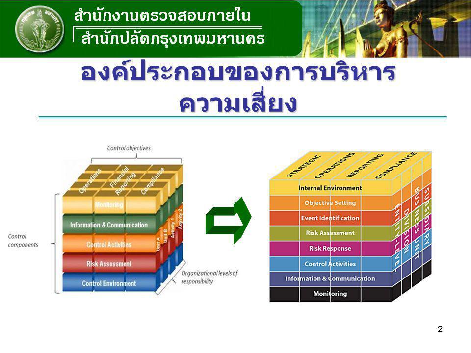 3 1.จัดตั้งคณะกรรมการบริหารความเสี่ยงของหน่วยงาน 2.