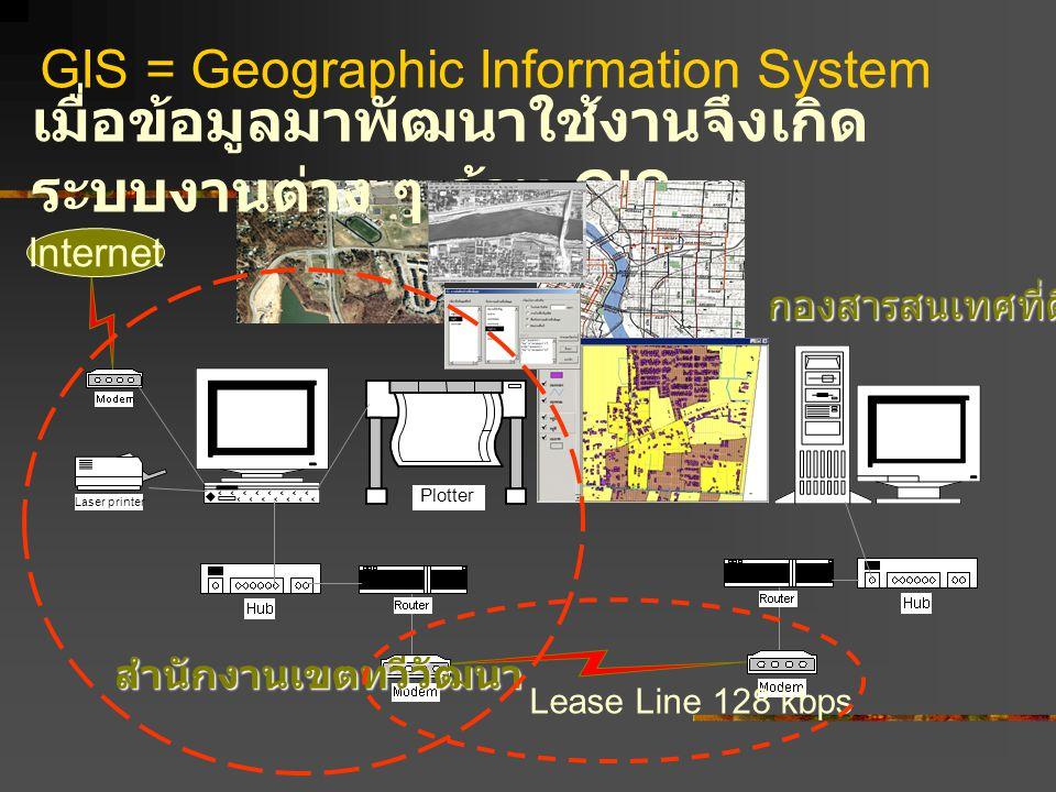 GIS = Geographic Information System เมื่อข้อมูลมาพัฒนาใช้งานจึงเกิด ระบบงานต่าง ๆ ด้าน GIS Lease Line 128 kbps Laser printer Plotter Internet สำนักงาน