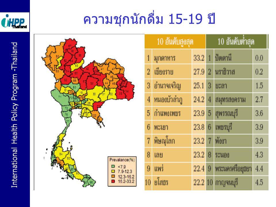 International Health Policy Program -Thailand ความชุกนักดื่ม 15-19 ปี