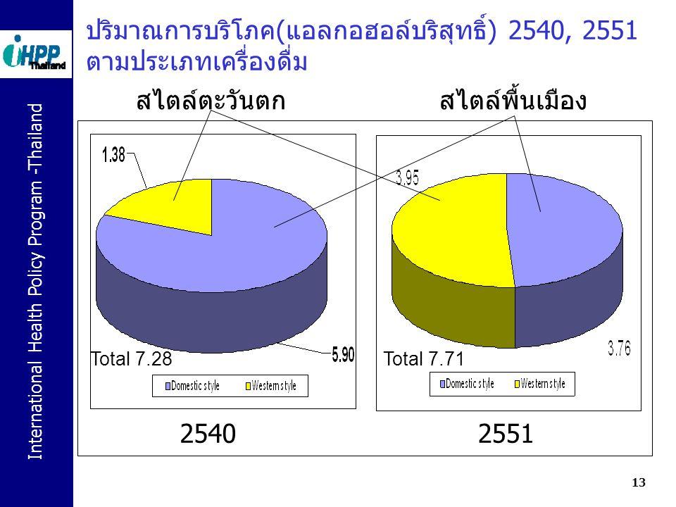 International Health Policy Program -Thailand 13 ปริมาณการบริโภค(แอลกอฮอล์บริสุทธิ์) 2540, 2551 ตามประเภทเครื่องดื่ม 25402551 สไตล์พื้นเมืองสไตล์ตะวัน