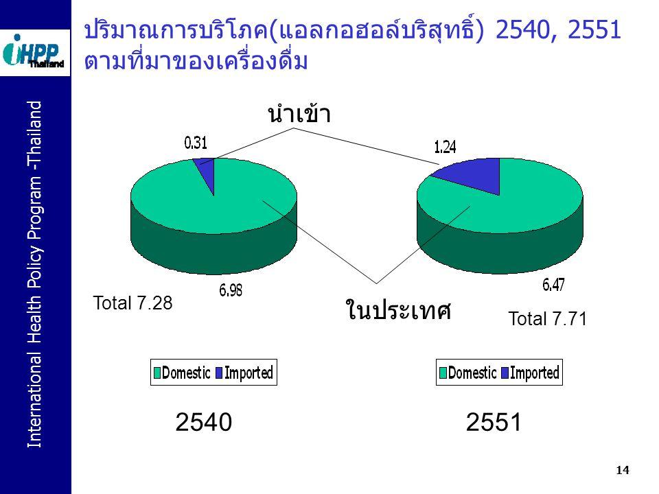 International Health Policy Program -Thailand 14 ปริมาณการบริโภค(แอลกอฮอล์บริสุทธิ์) 2540, 2551 ตามที่มาของเครื่องดื่ม 25402551 ในประเทศ นำเข้า Total