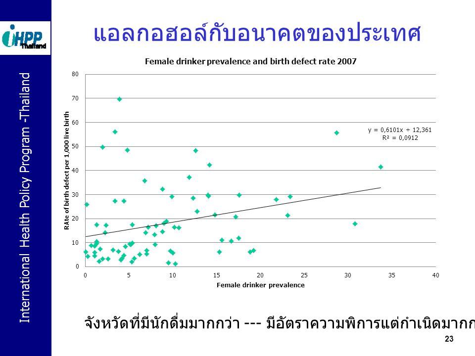 International Health Policy Program -Thailand 23 แอลกอฮอล์กับอนาคตของประเทศ จังหวัดที่มีนักดื่มมากกว่า --- มีอัตราความพิการแต่กำเนิดมากกว่า
