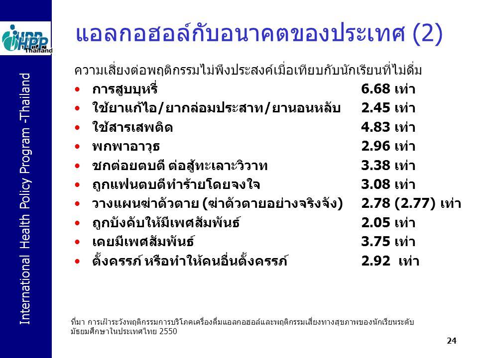 International Health Policy Program -Thailand 24 ความเสี่ยงต่อพฤติกรรมไม่พึงประสงค์เมื่อเทียบกับนักเรียนที่ไม่ดื่ม การสูบบุหรี่ 6.68 เท่า ใช้ยาแก้ไอ/ย