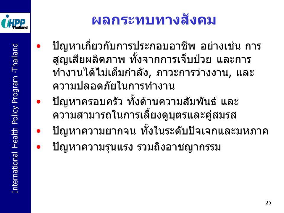 International Health Policy Program -Thailand 25 ผลกระทบทางสังคม ปัญหาเกี่ยวกับการประกอบอาชีพ อย่างเช่น การ สูญเสียผลิตภาพ ทั้งจากการเจ็บป่วย และการ ท
