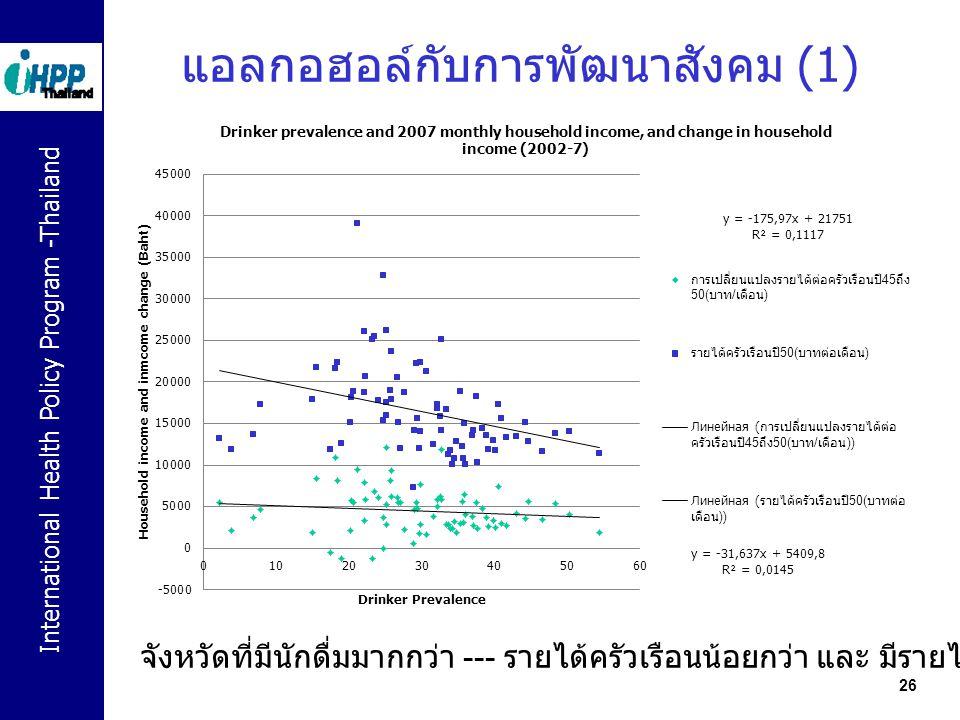 International Health Policy Program -Thailand แอลกอฮอล์กับการพัฒนาสังคม (1) 26 จังหวัดที่มีนักดื่มมากกว่า --- รายได้ครัวเรือนน้อยกว่า และ มีรายได้เพิ่
