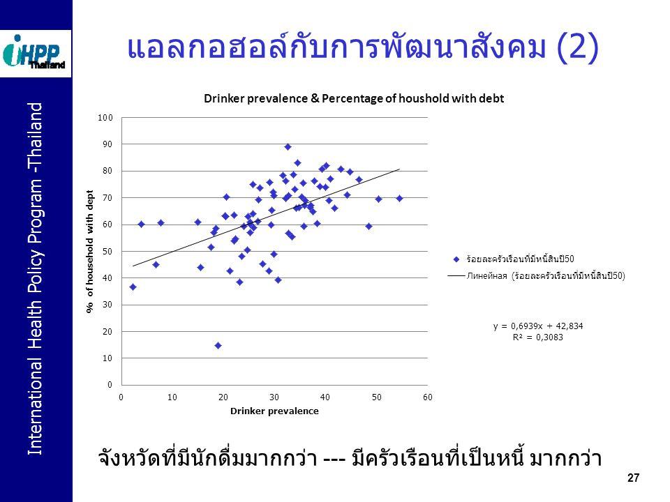 International Health Policy Program -Thailand 27 แอลกอฮอล์กับการพัฒนาสังคม (2) จังหวัดที่มีนักดื่มมากกว่า --- มีครัวเรือนที่เป็นหนี้ มากกว่า