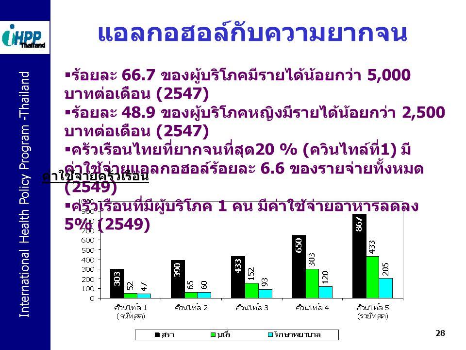 International Health Policy Program -Thailand 28 แอลกอฮอล์กับความยากจน  ร้อยละ 66.7 ของผู้บริโภคมีรายได้น้อยกว่า 5,000 บาทต่อเดือน (2547)  ร้อยละ 48