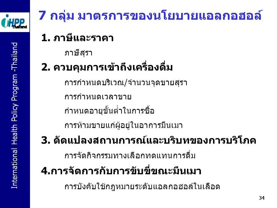 International Health Policy Program -Thailand 34 7 กลุ่ม มาตรการของนโยบายแอลกอฮอล์ 1. ภาษีและราคา ภาษีสุรา 2. ควบคุมการเข้าถึงเครื่องดื่ม การกำหนดบริเ