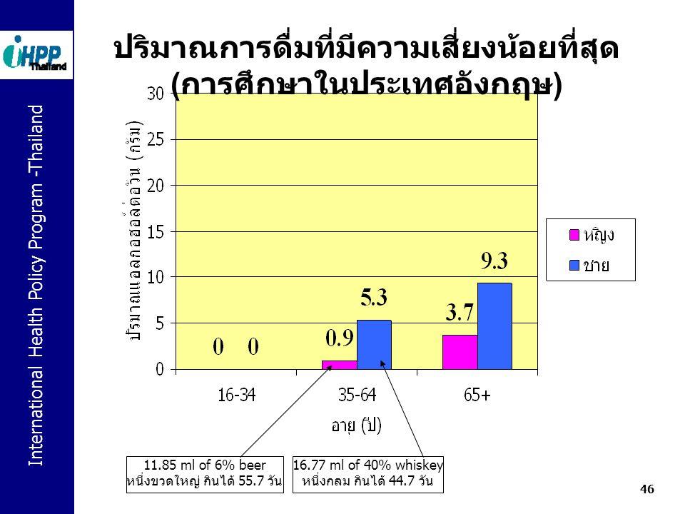 International Health Policy Program -Thailand 46 ปริมาณการดื่มที่มีความเสี่ยงน้อยที่สุด ( การศึกษาในประเทศอังกฤษ ) 11.85 ml of 6% beer หนึ่งขวดใหญ่ กิ