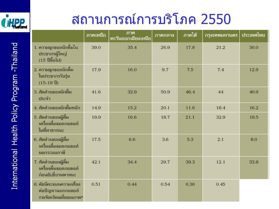 International Health Policy Program -Thailand 6 ปริมาณการบริโภคเฉลี่ย (กรัมของแอลกอฮอล์ บริสุทธิ์) ต่อวัน และ ต่อวันที่ดื่ม (2550) ปริมาณเฉลี่ยต่อวันปริมาณเฉลี่ยต่อวันที่ ดื่ม อายุชายหญิงชายหญิง 12-1931.347.84118.3561.95 20-2429.6815.0591.367.3 25-4437.929.991.7451.69 45-6527.4412.6172.2845.67 Total32.811.0285.7251.99 Source : The National Household Survey for Substance and Alcohol Use (NHSSA) by the Administrative Committee for Substance Abuse Research Network (ACSAN) เบียร์ 6 % ขวดใหญ่ มีแอลกอฮอล์บริสุทธิ์ 31 กรัม