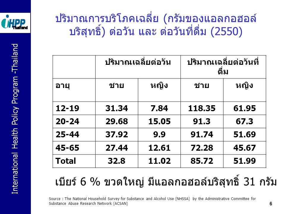 International Health Policy Program -Thailand 6 ปริมาณการบริโภคเฉลี่ย (กรัมของแอลกอฮอล์ บริสุทธิ์) ต่อวัน และ ต่อวันที่ดื่ม (2550) ปริมาณเฉลี่ยต่อวันป