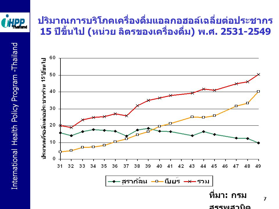 International Health Policy Program -Thailand 18 กลไกในการก่อผลกระทบของการบริโภค เครื่องดื่มแอลกอฮอล์ รูปแบบการดื่มปริมาณการดื่ม โรคเรื้อรังอุบัติเหตุ และ โรค เฉียบพลัน ปัญหาสังคม เฉียบพลัน ปัญหาสังคม เรื้อรัง ความเมา ความเป็น พิษ ฤทธิ์เสพ ติด ที่มา : ดัดแปลงจาก Babor, T.F., et al., Alcohol: No ordinary Commodity.