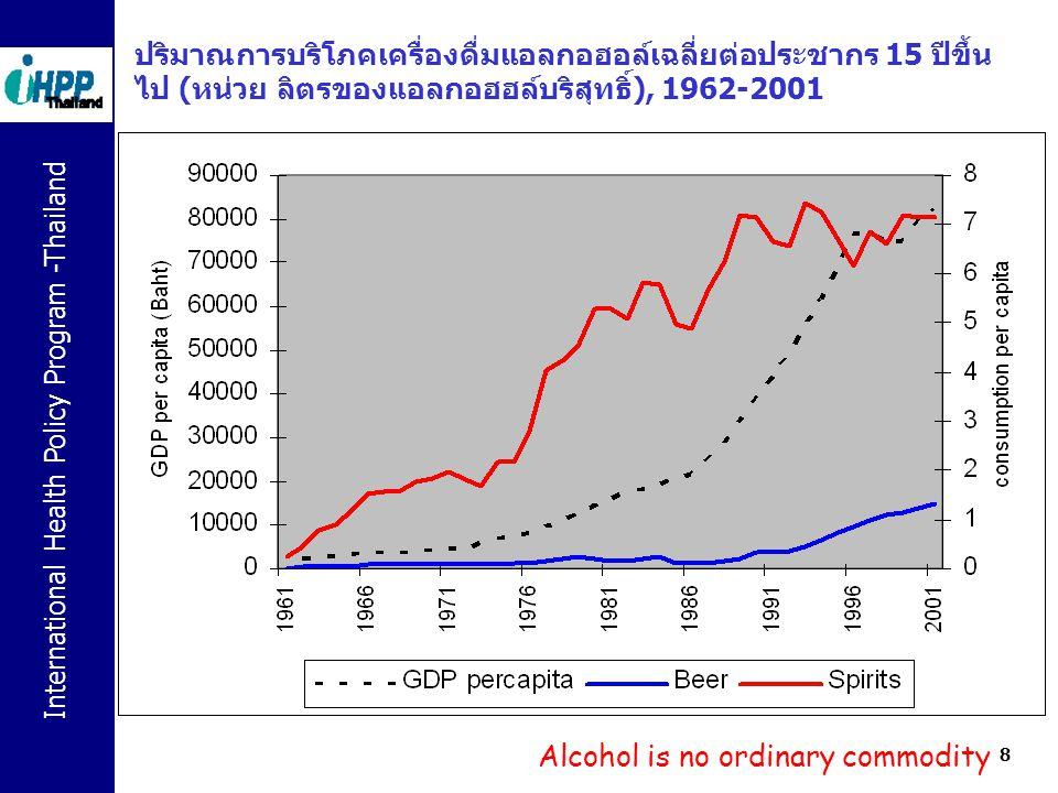 International Health Policy Program -Thailand ควบคุม ปริมาณ การบริโภค ป้องกันนักดื่ม หน้าใหม่และ ควบคุมความ ชุกของ ผู้บริโภค ลดความ เสี่ยงของ การบริโภค จำกัดและลด ความรุนแรง ของปัญหา ควบคุมขนาดและความรุนแรงของปัญหาจากการบริโภค ยุทธศาสตร์ 1 ควบคุมการเข้าถึง ทางเศรษฐศาสตร์ และทางกายภาพ - ราคา - สถานที่และเวลา ขาย - การเข้าถึงของ เยาวชน ยุทธศาสตร์ 2 ปรับเปลี่ยนค่านิยม และ ลดแรง สนับสนุนการดื่ม - ควบคุมการตลาด โฆษณา - ให้ข้อมูล และเพิ่ม โอกาสของการไม่ ดื่ม ยุทธศาสตร์ 3 ลดอันตราย ของการ บริโภค - การดื่มที่ เสี่ยงสูง - เมาแล้วขับ - การคัดกรอง รักษา ยุทธศาสตร์ 4 การจัดการปัญหาแอลกอฮอล์ในระดับพื้นที่ - นโยบายแอลกอฮอล์ระดับชุมชน และ ของหน่วยงาน สถาน ประกอบการ ยุทธศาสตร์ 5 การพัฒนากลไกการจัดการและสนับสนุนที่เข้มแข็ง ( ความมุ่งมั่น การมีส่วนร่วม โปร่งใส การรณรงค์สาธารณะ รากฐานบนความรู้ ปกป้องผลกระทบจากข้อตกลงการค้า ) ยุทธศาสต ร์ ทั้ง 5 - P rice and A vailability - A ttitude - Ri sk - S ettings - S upport = PAARISS 4 เป้าหมาย เชิงกลไก เป้าหมาย หลัก
