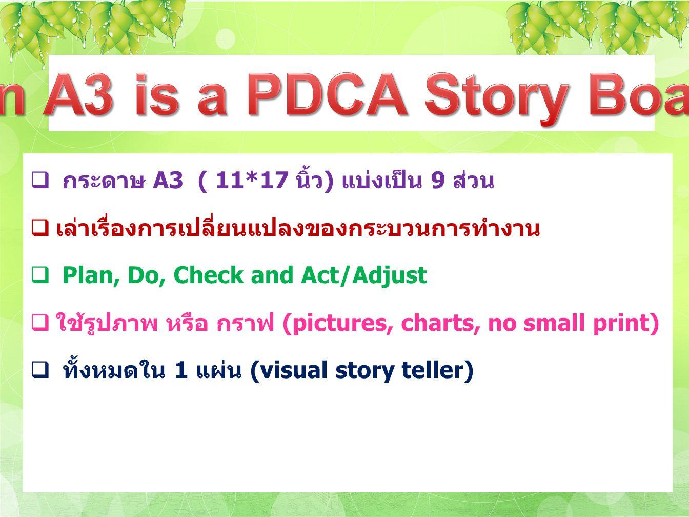  กระดาษ A3 ( 11*17 นิ้ว) แบ่งเป็น 9 ส่วน  เล่าเรื่องการเปลี่ยนแปลงของกระบวนการทำงาน  Plan, Do, Check and Act/Adjust  ใช้รูปภาพ หรือ กราฟ (pictures