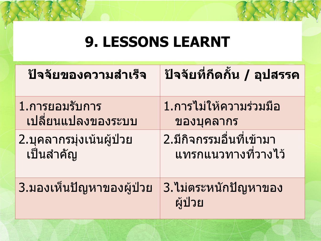 9. LESSONS LEARNT ปัจจัยของความสำเร็จปัจจัยที่กีดกั้น / อุปสรรค 1.การยอมรับการ เปลี่ยนแปลงของระบบ 1.การไม่ให้ความร่วมมือ ของบุคลากร 2.บุคลากรมุ่งเน้นผ