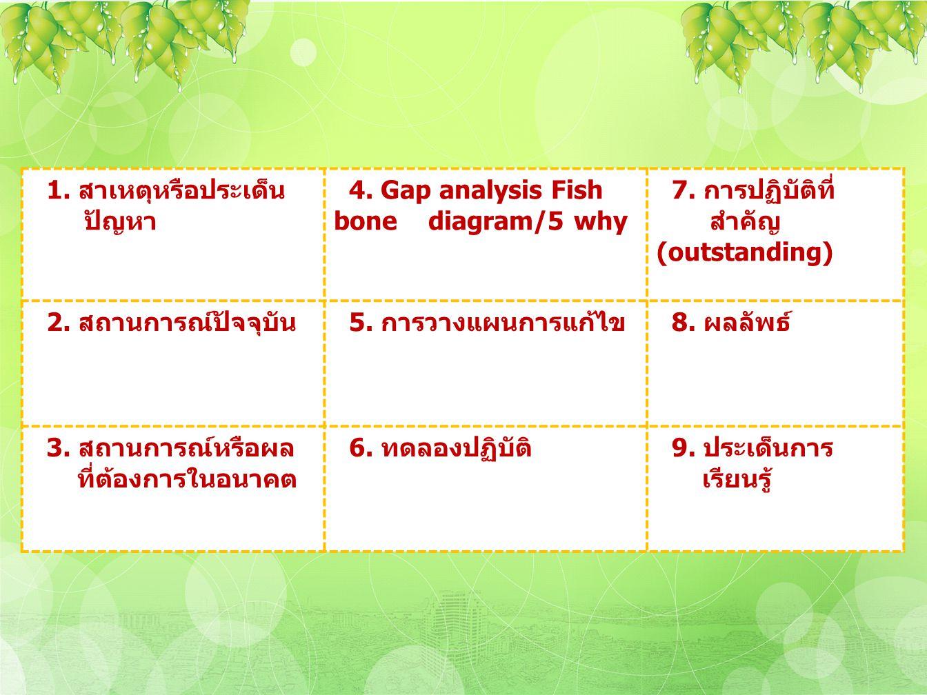 1. สาเหตุหรือประเด็น ปัญหา 4. Gap analysis Fish bone diagram/5 why 7. การปฏิบัติที่ สำคัญ (outstanding) 2. สถานการณ์ปัจจุบัน 5. การวางแผนการแก้ไข 8. ผ