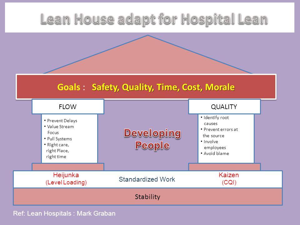 Foundation of LEAN HOUSE Three Core Principles 1.Standardized Work 2.Heijunka 3.Kaizen Dev.