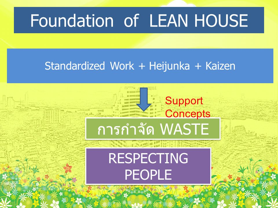 Foundation of LEAN HOUSE Standardized Work + Heijunka + Kaizen การกำจัด WASTE RESPECTING PEOPLE Support Concepts