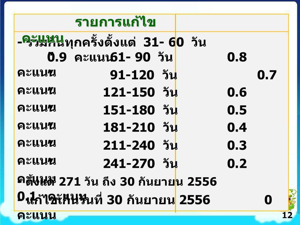 - รวมกันทุกครั้งตั้งแต่ 31- 60 วัน 0.9 คะแนน 61- 90 วัน 0.8 คะแนน รายการแก้ไข คะแนน รายการแก้ไข คะแนน 121-150 วัน 0.6 คะแนน 91-120 วัน 0.7 คะแนน 151-180 วัน 0.5 คะแนน 181-210 วัน 0.4 คะแนน 211-240 วัน 0.3 คะแนน 241-270 วัน 0.2 คะแนน - ตั้งแต่ 271 วัน ถึง 30 กันยายน 2556 0.1 คะแนน - แก้ไขเกินวันที่ 30 กันยายน 2556 0 คะแนน 12