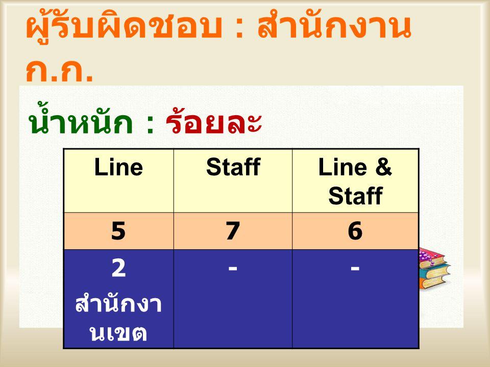 ผู้รับผิดชอบ : สำนักงาน ก. ก. น้ำหนัก : ร้อยละ LineStaffLine & Staff 576 2 สำนักงา นเขต --