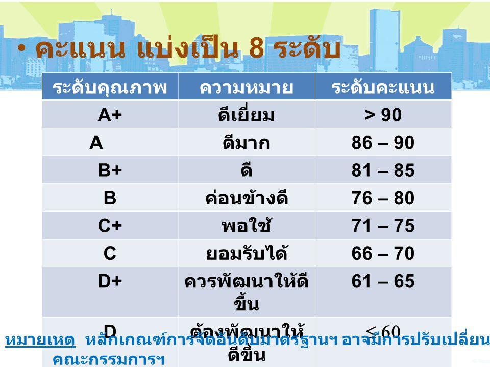 คะแนน แบ่งเป็น 8 ระดับ ระดับคุณภาพความหมายระดับคะแนน A+ ดีเยี่ยม > 90 A ดีมาก 86 – 90 B+ ดี 81 – 85 B ค่อนข้างดี 76 – 80 C+ พอใช้ 71 – 75 C ยอมรับได้