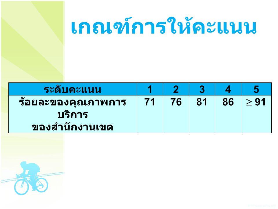 เกณฑ์การให้คะแนน ระดับคะแนน 12345 ร้อยละของคุณภาพการ บริการ ของสำนักงานเขต 71768186  91