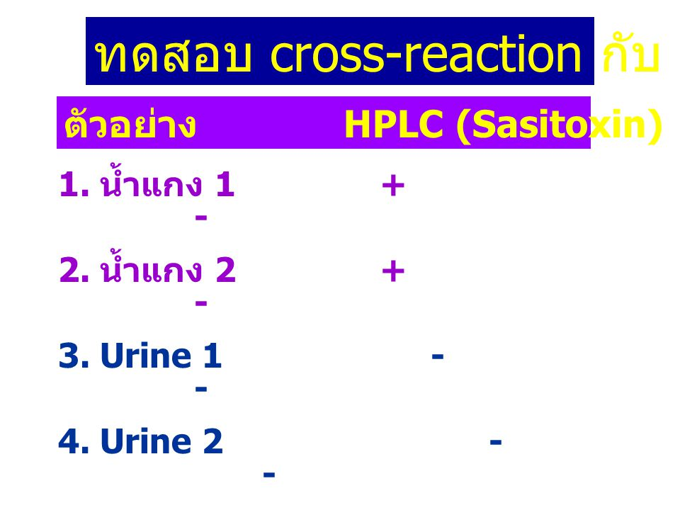 1. น้ำแกง 1 + - 2. น้ำแกง 2 + - 3. Urine 1 - - 4. Urine 2 - - 5. Std TTX 2 ppm nd + 6. Std Sasitoxin + - ตัวอย่าง HPLC (Sasitoxin) TTX-IC ทดสอบ cross-