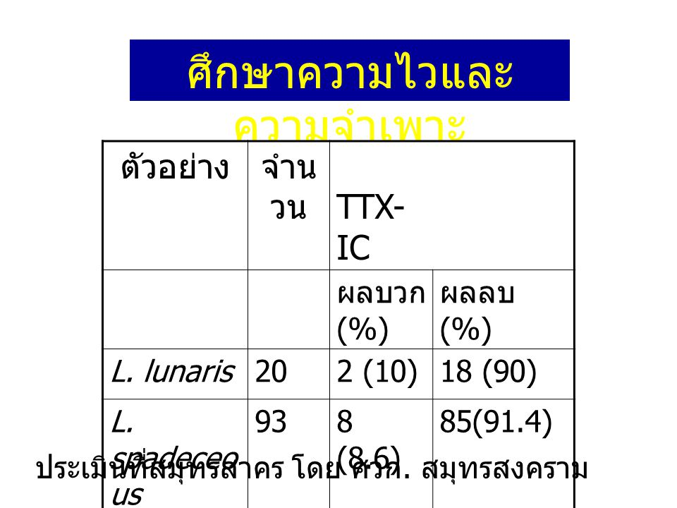 ศึกษาความไวและ ความจำเพาะ ตัวอย่างจำน วน TTX- IC ผลบวก (%) ผลลบ (%) L. lunaris202 (10)18 (90) L. spadeceo us 938 (8.6) 85(91.4) ปลา ปักเป้าพิษ 2 1( ไข