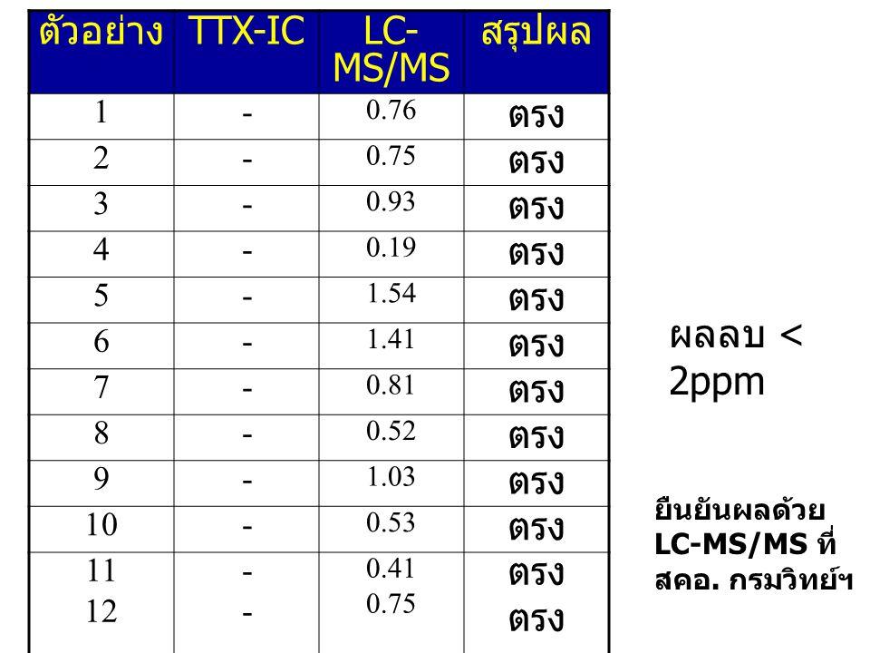 ตัวอย่าง TTX-ICLC- MS/MS สรุปผล 1- 0.76 ตรง 2- 0.75 ตรง 3- 0.93 ตรง 4- 0.19 ตรง 5- 1.54 ตรง 6- 1.41 ตรง 7- 0.81 ตรง 8- 0.52 ตรง 9- 1.03 ตรง 10- 0.53 ต