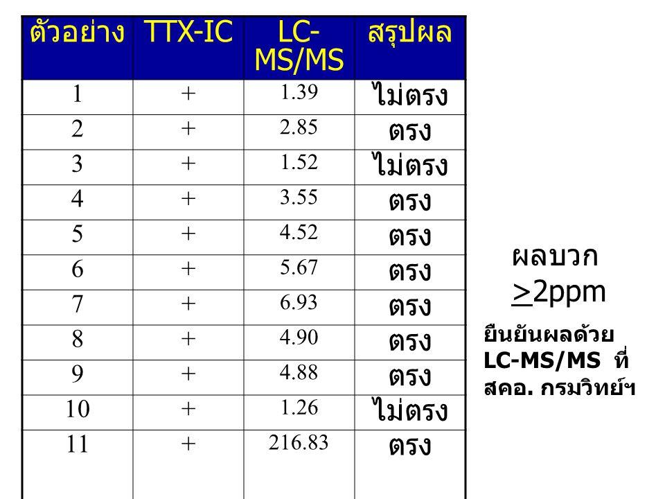 ตัวอย่าง TTX-ICLC- MS/MS สรุปผล 1+ 1.39 ไม่ตรง 2+ 2.85 ตรง 3+ 1.52 ไม่ตรง 4+ 3.55 ตรง 5+ 4.52 ตรง 6+ 5.67 ตรง 7+ 6.93 ตรง 8+ 4.90 ตรง 9+ 4.88 ตรง 10+