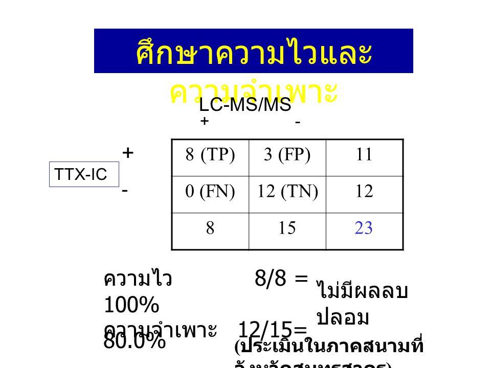 ศึกษาความไวและ ความจำเพาะ 8 (TP)3 (FP)11 0 (FN)12 (TN)12 81523 LC-MS/MS TTX-IC + - +-+- ความไว 8/8 = 100% ความจำเพาะ 12/15= 80.0% ( ประเมินในภาคสนามที