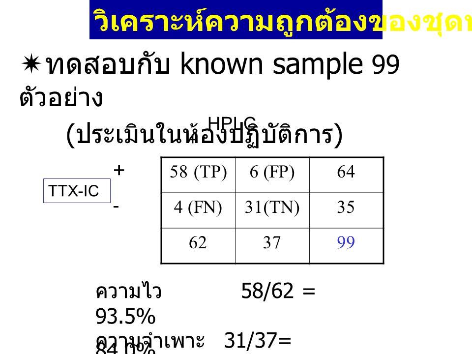  ทดสอบกับ known sample 99 ตัวอย่าง ( ประเมินในห้องปฏิบัติการ ) วิเคราะห์ความถูกต้องของชุดทดสอบ 58 (TP)6 (FP)64 4 (FN)31(TN)35 623799 HPLC TTX-IC + -
