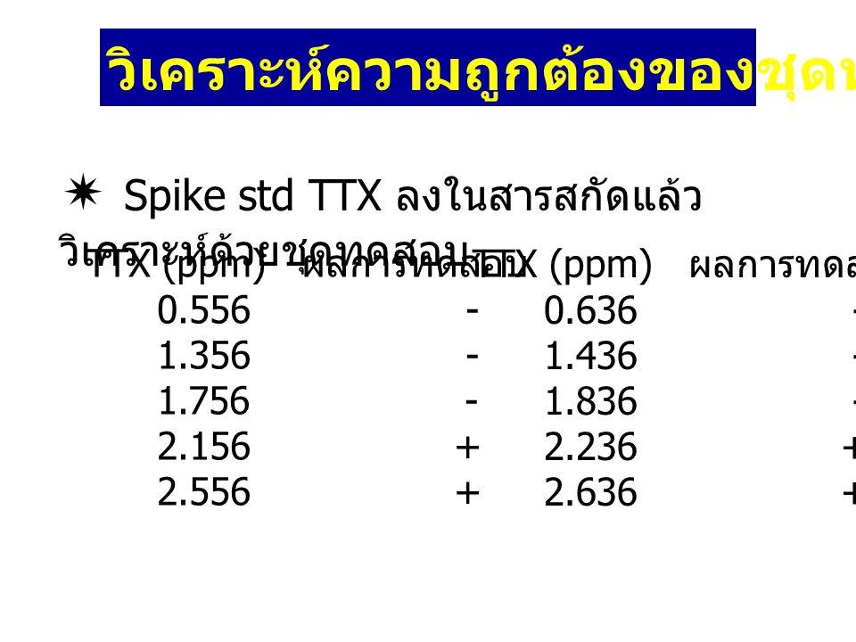  Spike std TTX ลงในสารสกัดแล้ว วิเคราะห์ด้วยชุดทดสอบ วิเคราะห์ความถูกต้องของชุดทดสอบ ( ต่อ ) TTX (ppm) ผลการทดสอบ 0.556 - 1.356 - 1.756 - 2.156 + 2.5