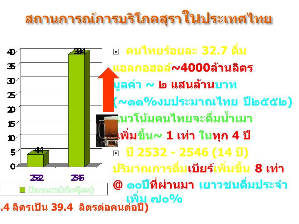  คนไทยร้อยละ 32.7 ดื่ม แอลกอฮอล์~4000ล้านลิตร มูลค่า ~ ๒ แสนล้านบาท (~๑๑%งบประมาณไทย ปี๒๕๕๒) แนวโน้มคนไทยจะดื่มน้ำเมา เพิ่มขึ้น~ 1 เท่า ในทุก 4 ปี 