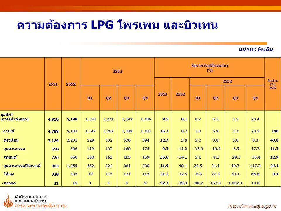 http://www.eppo.go.th ความต้องการ LPG โพรเพน และบิวเทน หน่วย : พันตัน 25512552 อัตราการเปลี่ยนแปลง (%) สัดส่วน (%) 2552 25512552 Q1Q2Q3Q4Q1Q2Q3Q4 อุปส