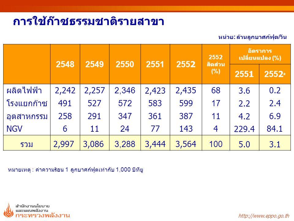 http://www.eppo.go.th 25482549255025512552 2552 สัดส่วน (%) อัตราการ เปลี่ยนแปลง (%) 25512552 * ผลิตไฟฟ้า2,2422,2572,3462,4232,435683.60.2 โรงแยกก๊าซ4