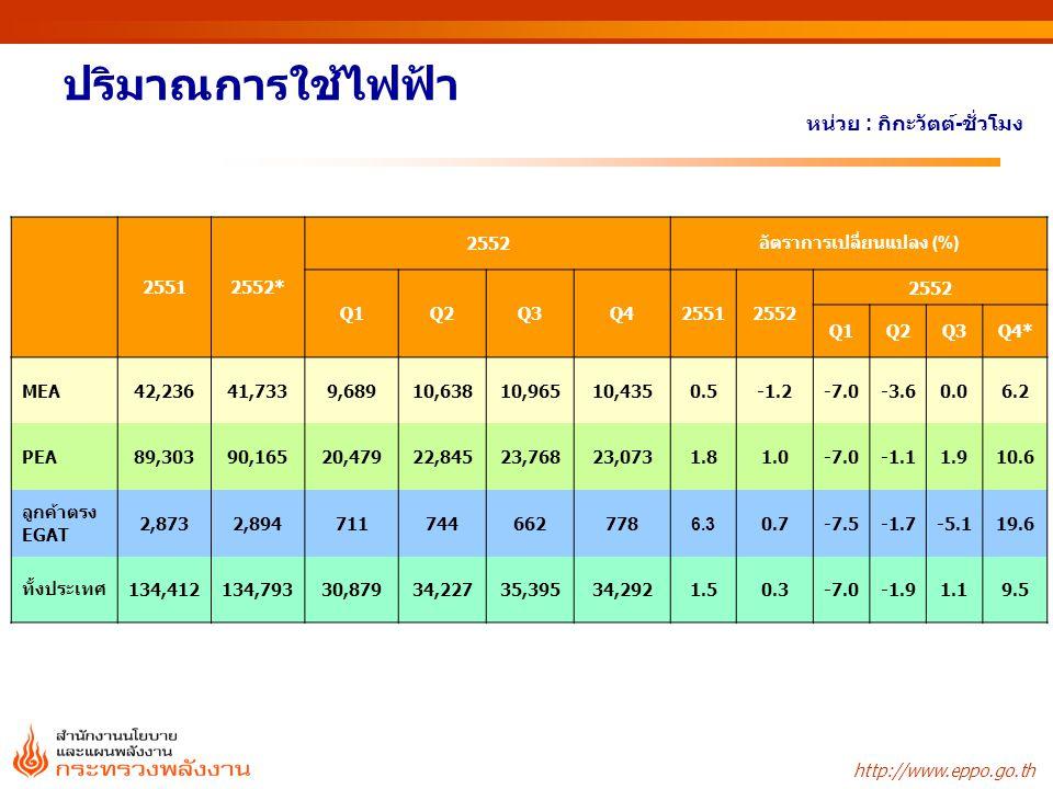 http://www.eppo.go.th ปริมาณการใช้ไฟฟ้า หน่วย : กิกะวัตต์ - ชั่วโมง 25512552* 2552อัตราการเปลี่ยนแปลง (%) Q1Q2Q3Q425512552 Q1Q2Q3Q4* MEA42,23641,7339,