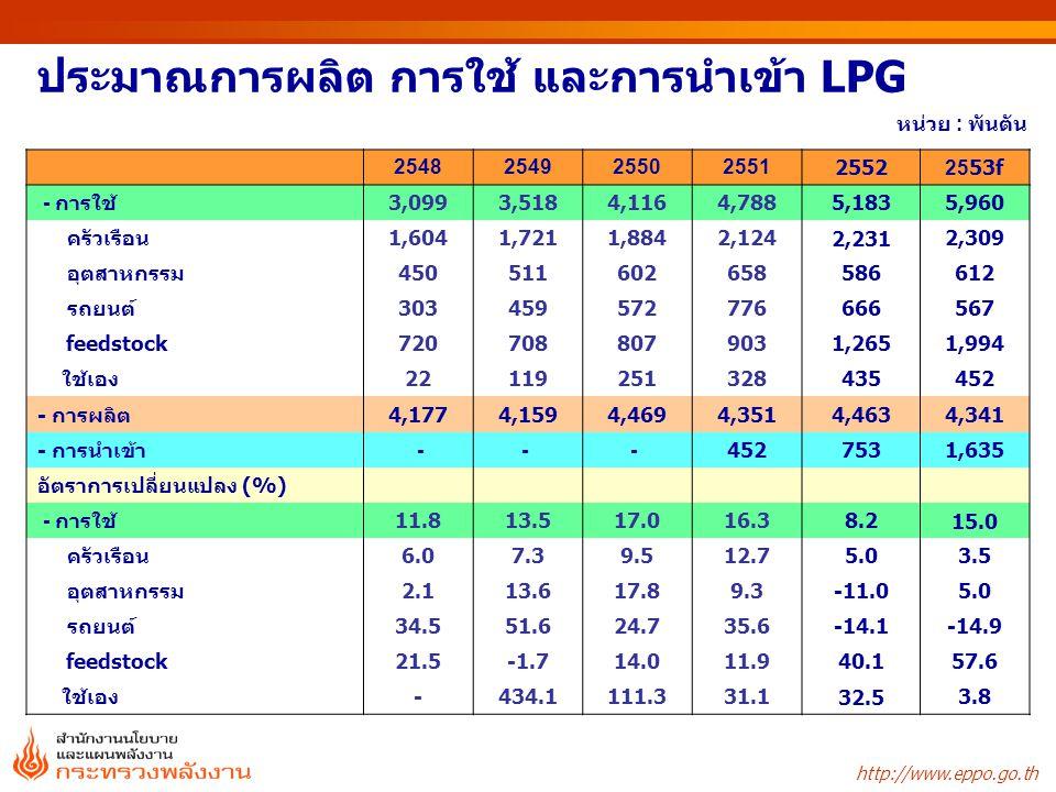 http://www.eppo.go.th ประมาณการผลิต การใช้ และการนำเข้า LPG หน่วย : พันตัน 254825492550255125522553f - การใช้3,0993,5184,1164,7885,1835,960 ครัวเรือน1