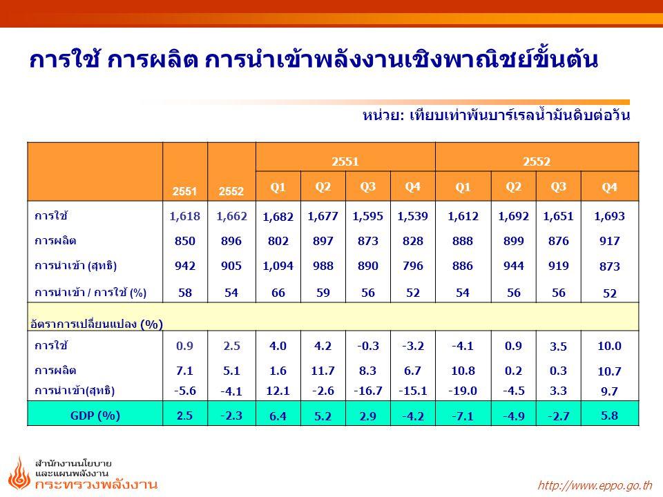 http://www.eppo.go.th อัตราการเปลี่ยนแปลงการใช้พลังงานเชิงพาณิชย์ขั้นต้น น้ำ มัน ก๊าซธรรมชาติ ถ่านหิน / ลิกไนต์ 25512552 25512552 Q1Q2Q3Q4Q1Q2Q3Q4 การใช้1,6181,6621,6821,6771,5951,5391,6121,6921,6511,693 น้ำมัน634643691652582618661637615658 ก๊าซธรรมชาติ648682629669685616624695696712 ถ่านหิน199205213209198180186222215196 ลิกไนต์1019810310810096981069791 พลังน้ำ/ไฟฟ้านำเข้า36354538302944322936 GDP หน่วย : เทียบเท่าพันบาร์เรลน้ำมันดิบต่อวัน