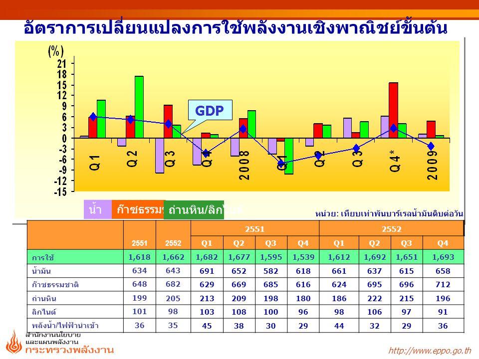http://www.eppo.go.th มูลค่าการใช้พลังงานขั้นสุดท้าย หน่วย : ล้านบาท ชนิด 2549 2550 25512552 อัตราการเปลี่ยนแปลง (%) 255025512552 น้ำมันสำเร็จรูป915,461955,3701,089,748955,7154.414.1-12.3 ไฟฟ้า385,135390,731394,538428,9381.51.08.7 ก๊าซธรรมชาติ28,88035,11053,86749,27221.653.4-8.5 ลิกไนต์/ถ่านหิน19,02423,76429,64128,31924.924.7-4.5 พลังงานทดแทน97,142102,103103,991102,2765.11.9-1.7 รวม1,445,6421,507,0781,671,7851,564,5204.310.9-6.4